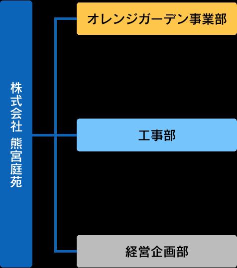 熊宮庭園_組織図